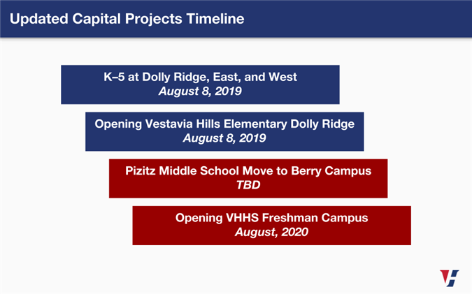 Capital Projects Timeline